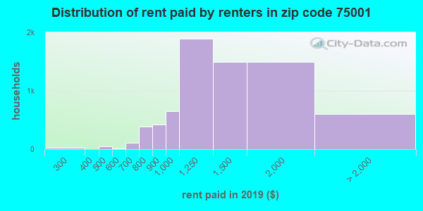 75001 rent paid by renters