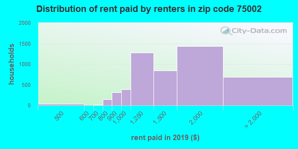 75002 rent paid by renters