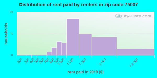 75007 rent paid by renters