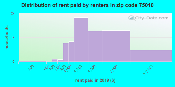 75010 rent paid by renters