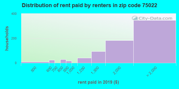75022 rent paid by renters