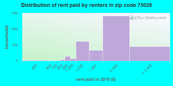 75028 rent paid by renters