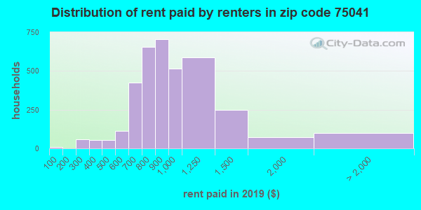 75041 rent paid by renters
