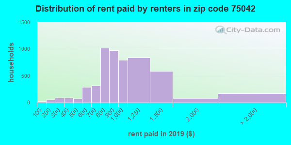 75042 rent paid by renters