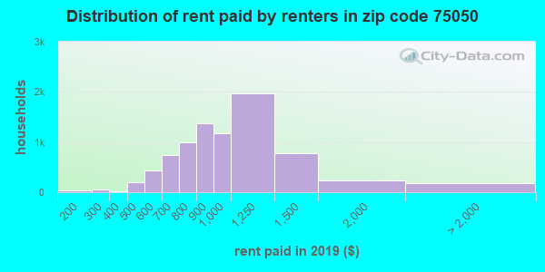 75050 rent paid by renters