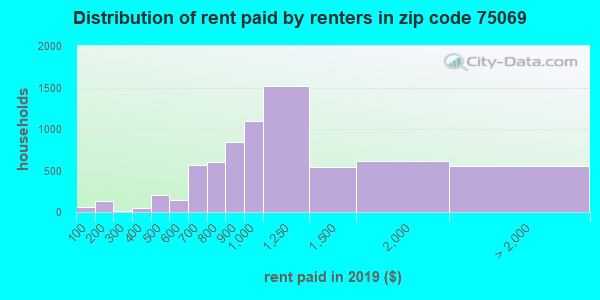 Rent paid by renters in 2013 in zip code 75069