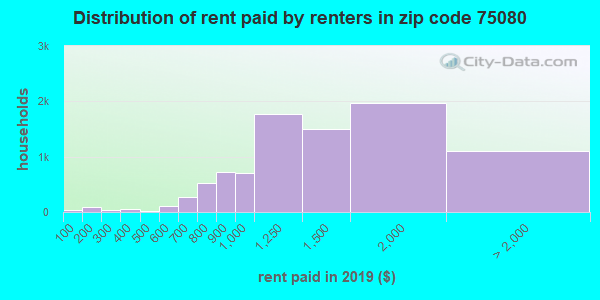 75080 rent paid by renters