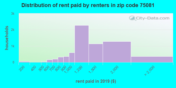 75081 rent paid by renters