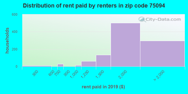 75094 rent paid by renters