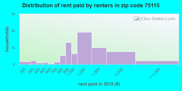 75115 rent paid by renters