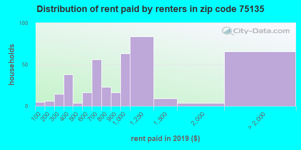 75135 rent paid by renters