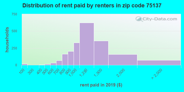 75137 rent paid by renters