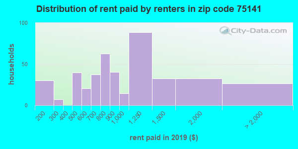 75141 rent paid by renters