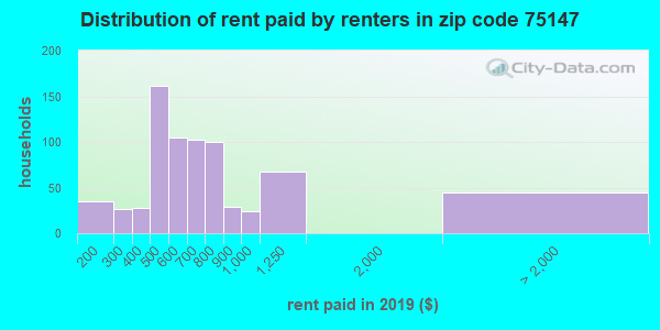 75147 rent paid by renters