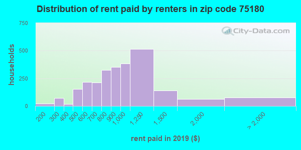 Rent paid by renters in 2015 in zip code 75180