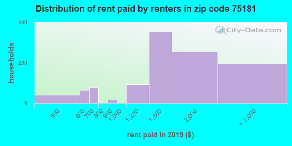 75181 rent paid by renters