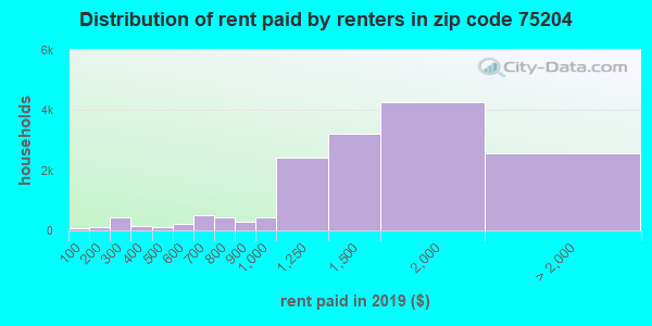 75204 rent paid by renters