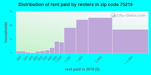 75219 rent paid by renters