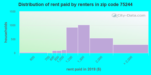 75244 rent paid by renters