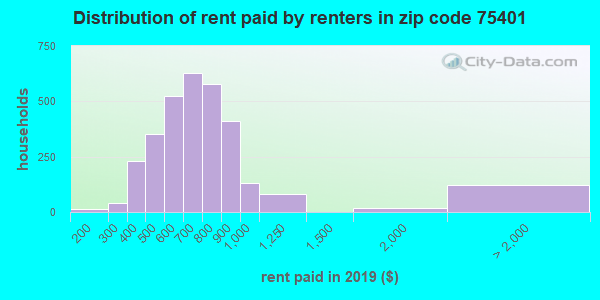 75401 rent paid by renters