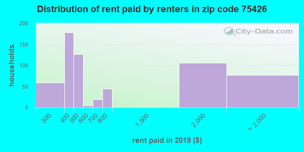 75426 rent paid by renters