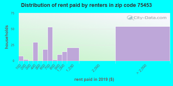 75453 rent paid by renters