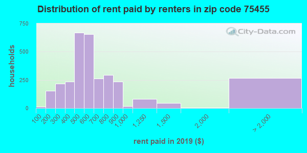 75455 rent paid by renters