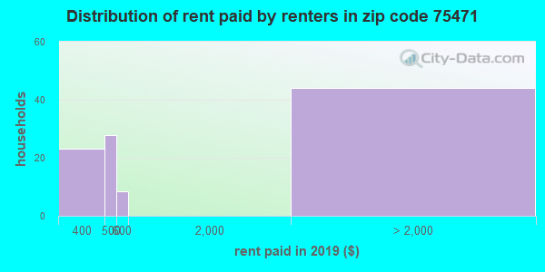75471 rent paid by renters