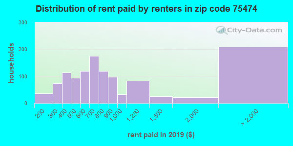 75474 rent paid by renters