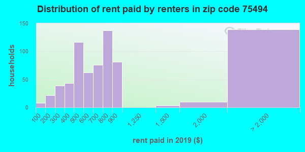 75494 rent paid by renters