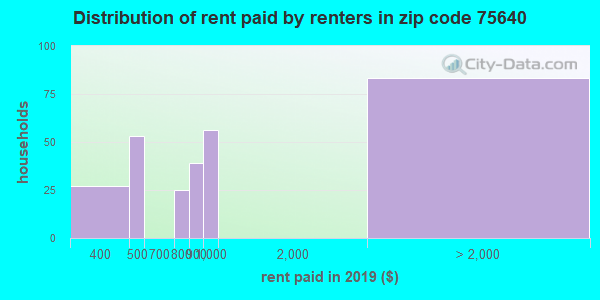 75640 rent paid by renters