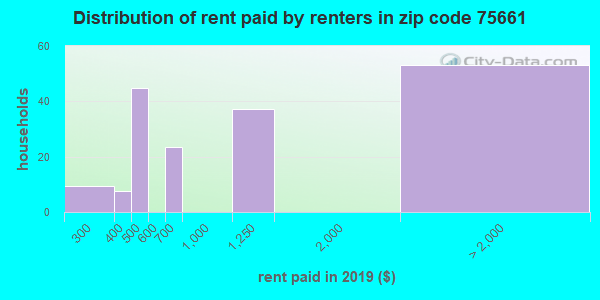75661 rent paid by renters