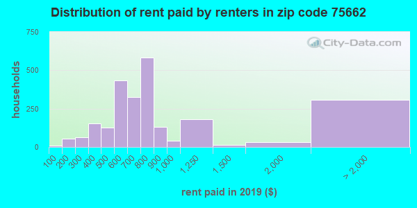 75662 rent paid by renters