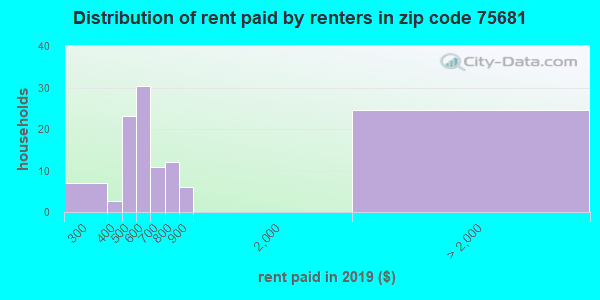 75681 rent paid by renters
