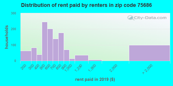 75686 rent paid by renters