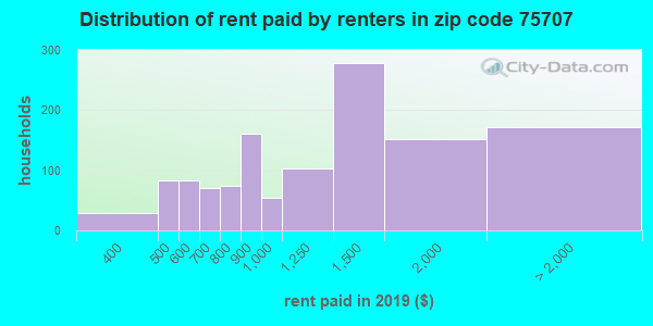 75707 rent paid by renters