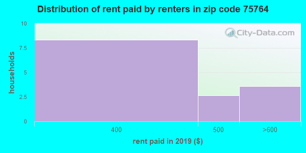 75764 rent paid by renters