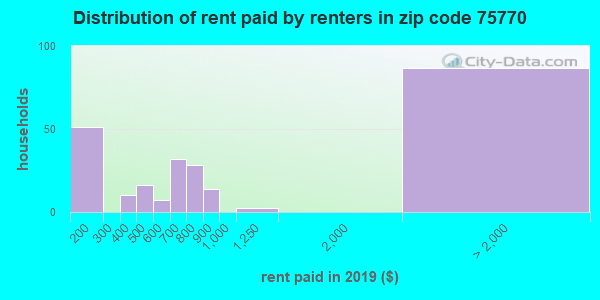 75770 rent paid by renters
