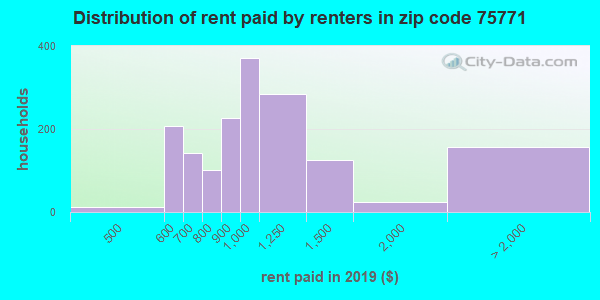 75771 rent paid by renters
