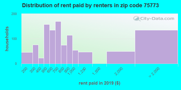 75773 rent paid by renters