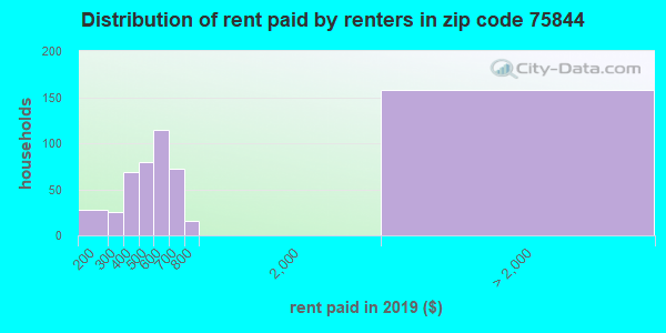 75844 rent paid by renters