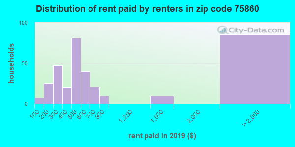 Rent paid by renters in 2015 in zip code 75860