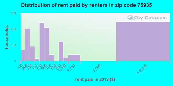 75935 rent paid by renters