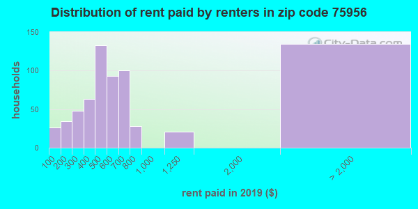 75956 rent paid by renters