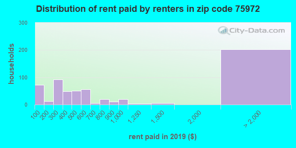 75972 rent paid by renters