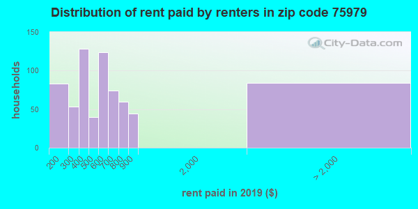 75979 rent paid by renters