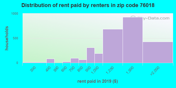 76018 rent paid by renters