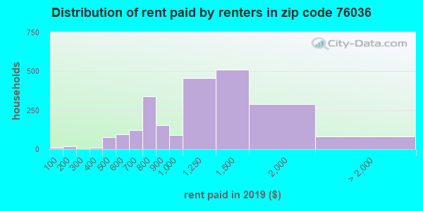 76036 rent paid by renters