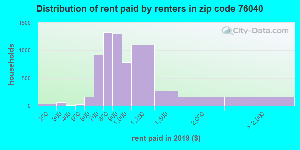 76040 rent paid by renters