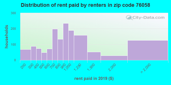76058 rent paid by renters